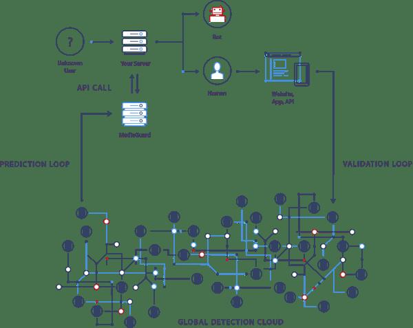 MG Chart