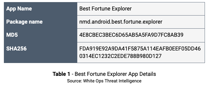 Table 1 Best Fortune App Details